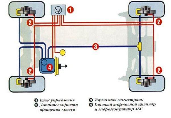 Как работает АБС тормозов автомобиля