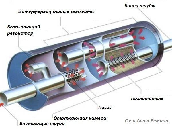 Устройство генератора - ремонт генератора своими руками