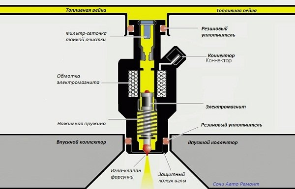 Устройство инжектора - засорение форсунок инжектора