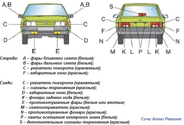 Световые приборы автомобиля и правила пользования