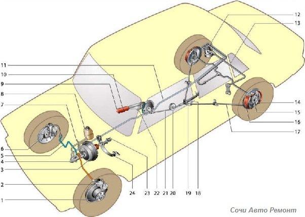 Тормозная система автомобиля — виды и устройство