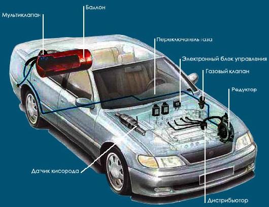 Работа двигателя на газу плюсы и минусы