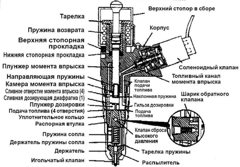 Форсунки дизельного двигателя разборка оценка состояния выбраковка сборка