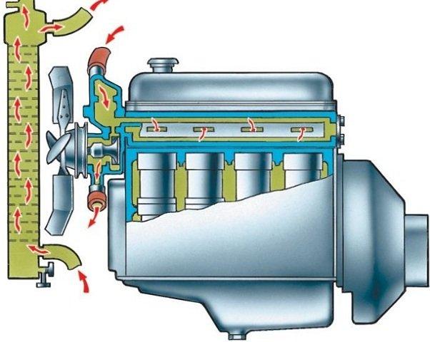 Обслуживание системы охлаждения двигателя