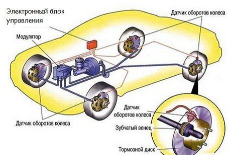 Что такое ABS в автомобиле
