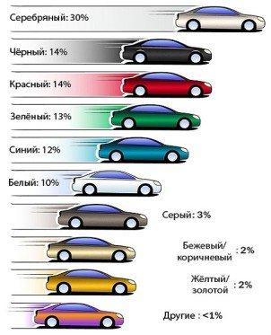 Самый безопасный цвет автомобиля