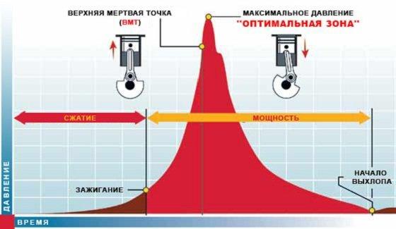 Регулировка контактной системы зажигания ВАЗ