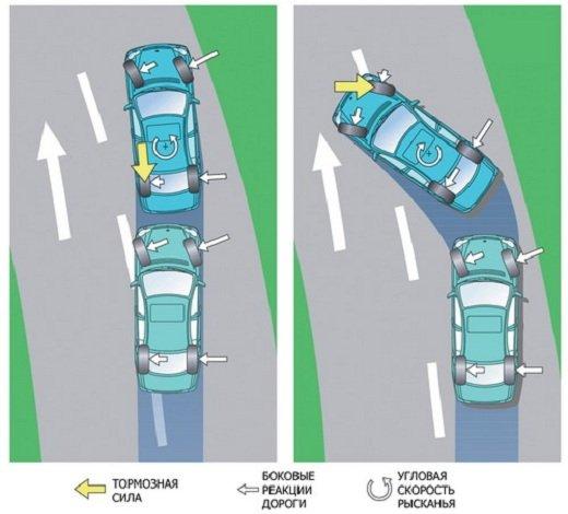 Что такое ESP в автомобиле — как работает?