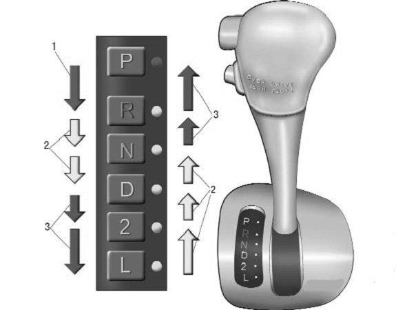 Как управлять автоматической коробкой передач