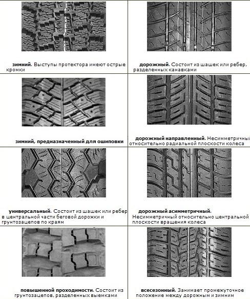 Рисунок протектора шин автомобиля