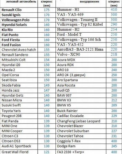 Дорожный просвет таблица по маркам авто