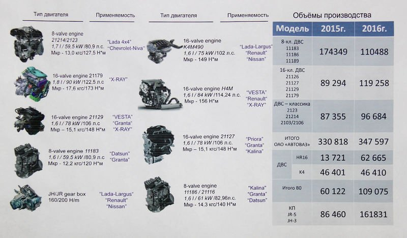 АИ-95или АИ-92: каким топливом заправлять Лады, Рено иНиссаны