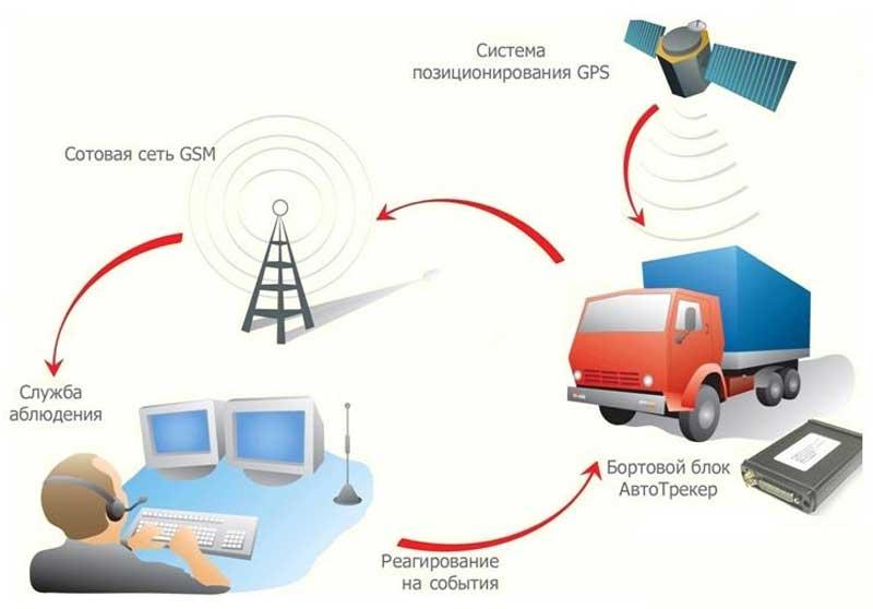 Преимущества GPS-мониторинга транспорта.