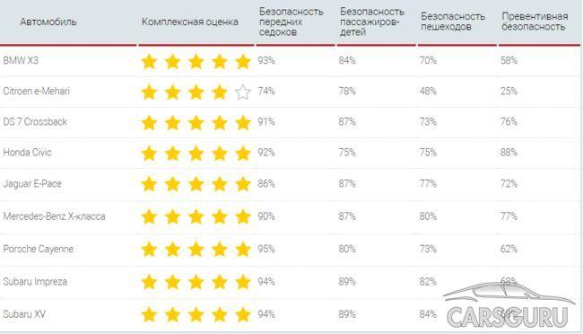 Новые испытания Euro NCAP: кто удостоился высшей оценки