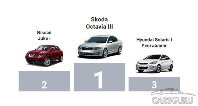 ТОП-3 самых надежных моделей на вторичном авторынке России за прошлый год