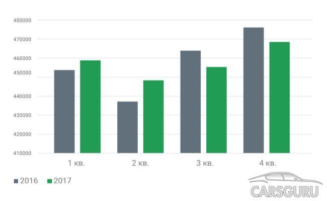 Изменение цен на вторичном авторынке за 2016-2017 года