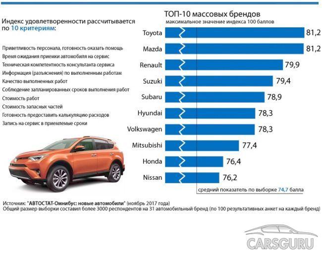Какой сервис в России лучше (мнение автовладельцев)