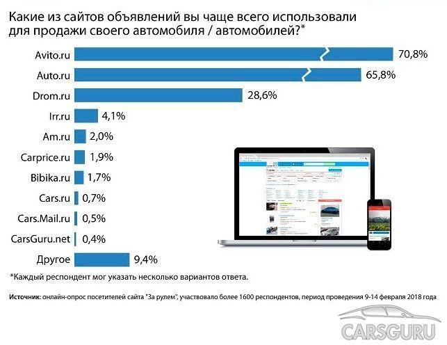 На каких сайтах россияне чаще всего продают автомобили?